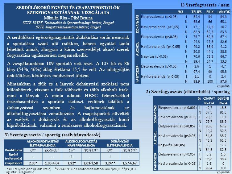 1) Szerfogyasztás / nem (%) TELJESFIÚKLÁNYOK DOHÁNYZÁS Életprevalencia (p>0,05)I34,43434,9 N65,66665,1 Havi prevalencia (p>0,05)I17,117,516,7 N82,982,583,3 ALKOHOL Életprevalencia (p<0,05)I75,782,567,4 N24,317,532,6 Havi prevalencia (p< 0,05)I49,255,941,2 N50,844,158,8 Nagyivás (p>0,05)I70,675,366,7 N29,424,733,3 KÁBÍTÓSZER Életprevalencia (p>0,05)I2,614,7 N97,49995,3 Havi prevalencia (p>0,05)I1,102,4 N98,910097,6 % CSAPATEGYÉNI N=124N=64 DOHÁNYZÁS Életprevalencia (p<0,001)I42,718,8 N57,381,3 Havi prevalencia (p>0,05)I20,311,1 N79,788,9 ALKOHOL Életprevalencia (p<0,05)I80,667,2 N19,432,8 Havi prevalencia (p<0,05)I54,838,7 N45,261,3 Nagyivás (p<0,05)I35,517,7 N64,582,3 KÁBÍTÓSZER Életprevalencia (p>0,05)I3,21,6 N96,898,4 Havi prevalencia (p>0,05)I1,60 N98,4100 2) Szerfogyasztás (előfordulás) / sportág ALKOHOLFOGYASZTÁS ÉLETPREVALENCIA ALKOHOLFOGYASZTÁS HAVI PREVALENCIA DOHÁNYZÁS ÉLETPREVALENCIA Prediktorok OR a (95% CI) b OR a (95% CI) b OR a (95% CI) b Egyéni (referencia) 1-1-1- Csapatsport 2,03*1,03-4,041,92*1,03-3,583,24**1,57-6,67 a OR, Esélyhányados (Odds Ratio) b 95% CI, 95%-os Konfidencia Intervallum *p<0,05 **p<0,001 3) Szerfogyasztás / sportág (esélyhányadosok) A serdülôkori egészségmagatartás átalakulása során nemcsak a sportolásra szánt idô csökken, hanem egyúttal tanúi lehetünk annak, ahogyan a káros szenvedélyt okozó szerek fogyasztása ugrásszerûen megemelkedik.