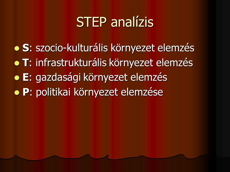STEP analízis  S: szocio-kulturális környezet elemzés  T: infrastrukturális környezet elemzés  E: gazdasági környezet elemzés  P: politikai környe