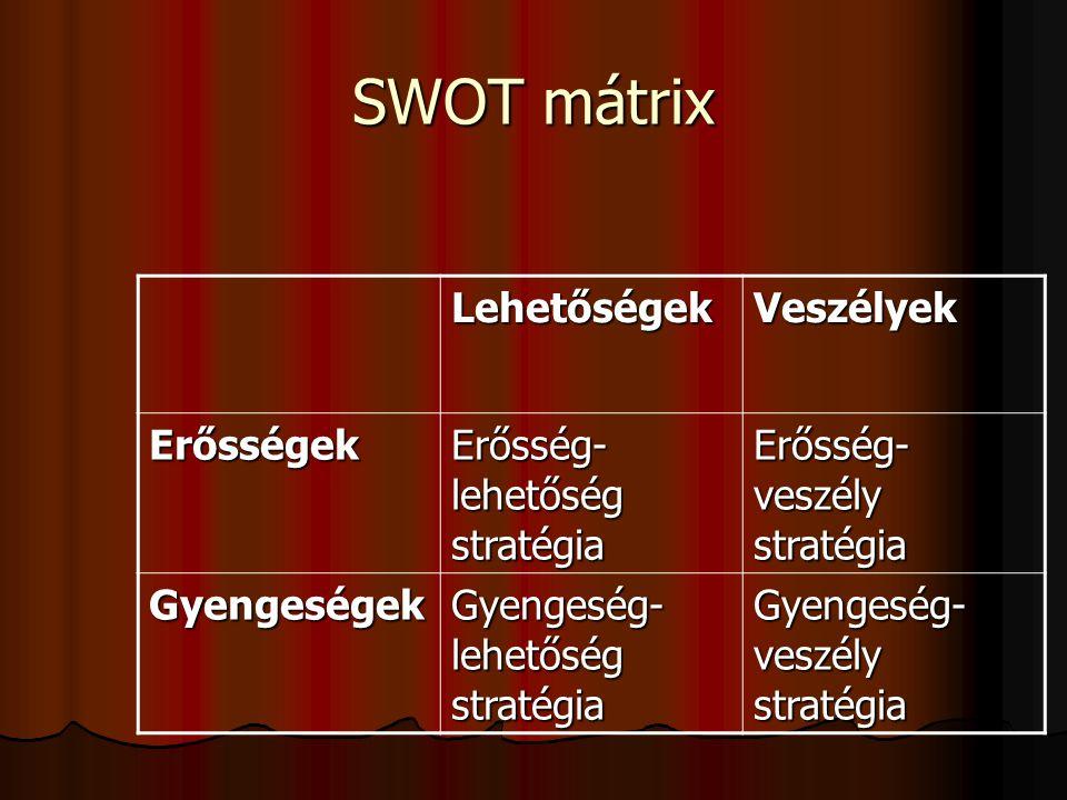 SWOT mátrix LehetőségekVeszélyek Erősségek Erősség- lehetőség stratégia Erősség- veszély stratégia Gyengeségek Gyengeség- lehetőség stratégia Gyengesé