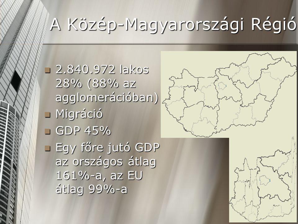  2.840.972 lakos 28% (88% az agglomerációban)  Migráció  GDP 45%  Egy főre jutó GDP az országos átlag 161%-a, az EU átlag 99%-a A Közép-Magyarországi Régió