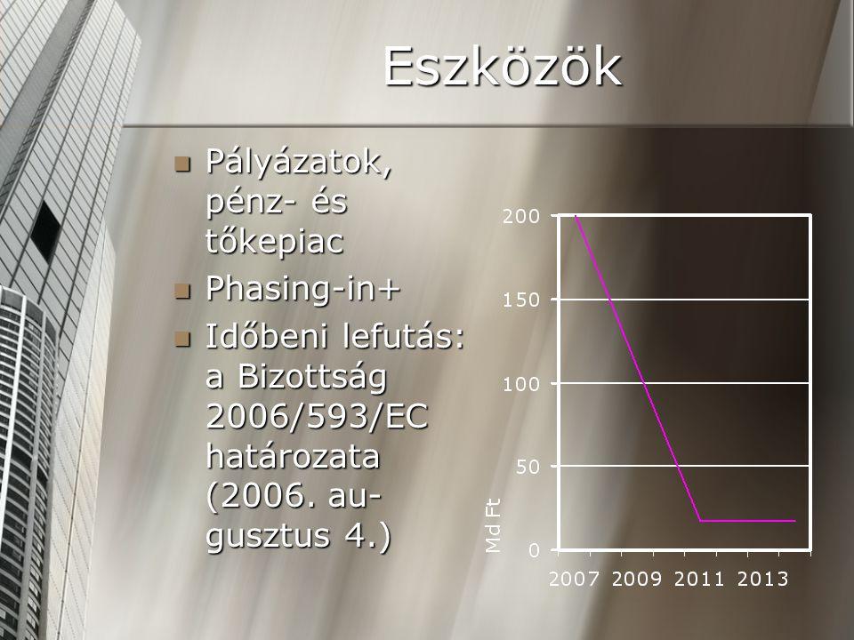 Eszközök  Pályázatok, pénz- és tőkepiac  Phasing-in+  Időbeni lefutás: a Bizottság 2006/593/EC határozata (2006.
