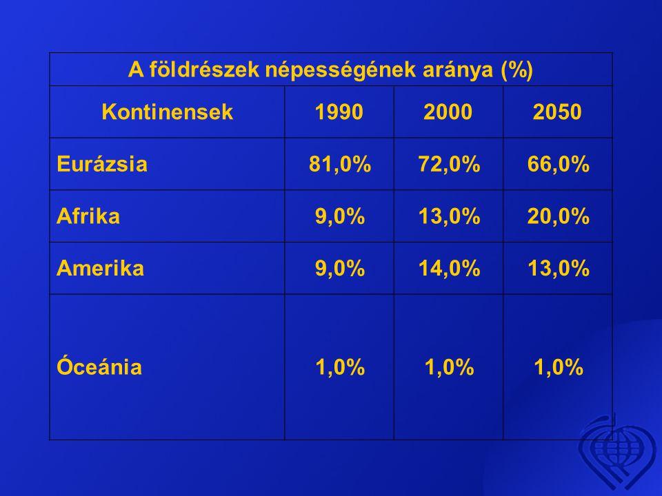 A földrészek népességének aránya (%) Kontinensek199020002050 Eurázsia81,0%72,0%66,0% Afrika9,0%13,0%20,0% Amerika9,0%14,0%13,0% Óceánia1,0%