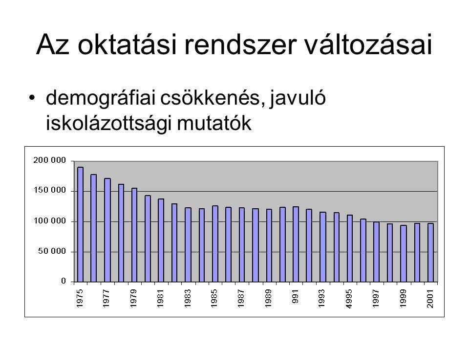 Az oktatási rendszer változásai •demográfiai csökkenés, javuló iskolázottsági mutatók