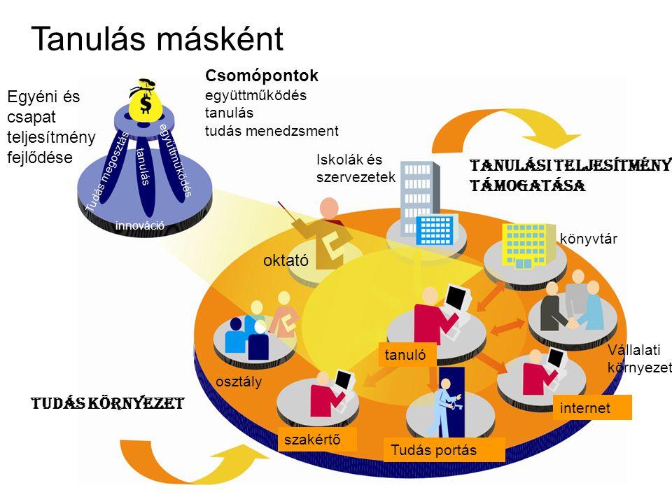 Tanulás másként együttműködés tanulás Tudás megosztás Egyéni és csapat teljesítmény fejlődése Csomópontok együttműködés tanulás tudás menedzsment innováció Iskolák és szervezetek oktató könyvtár Vállalati környezet internet Tudás portás tanuló szakértő osztály Tanulási teljesítmény támogatása Tudás környezet