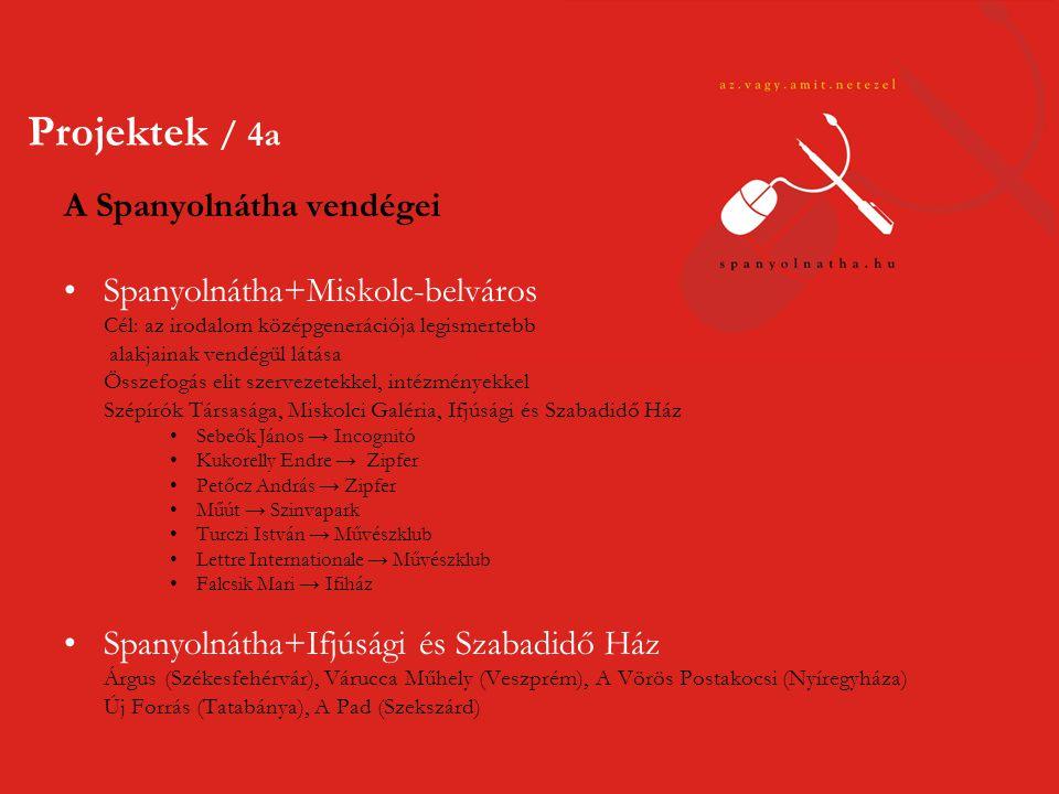 Vendég: a Spanyolnátha •ünnepi könyvhét: Budapest, Szekszárd, Miskolc •lapszámbemutatók: Veszprém, Sárospatak, Szekszárd •Nagyrábé, alkotótábor •Főiskolai Napok, Eger •Petőfi Irodalmi Múzeum, Budapest •Alexandra Irodalmi Kávéház, Budapest •Apacuka Kávézó, Budapest •Külföldi fellépések, konferenciák, tanácskozások •Kokava-Línia (Szlovákia) •Szabadka, Zenta (Szerbia) •Körtvélyes (Szlovákia) •Egyéb •koszorúzások: József Attila, Szabó Lőrinc •kirándulások: Pácin, Perbenyik Projektek / 4b