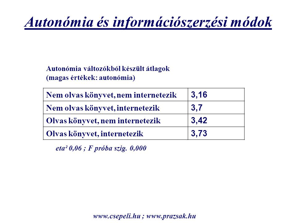 Autonómia és információszerzési módok Nem olvas könyvet, nem internetezik 3,16 Nem olvas könyvet, internetezik 3,7 Olvas könyvet, nem internetezik 3,42 Olvas könyvet, internetezik 3,73 Autonómia változókból készült átlagok (magas értékek: autonómia) eta² 0,06 ; F próba szig.