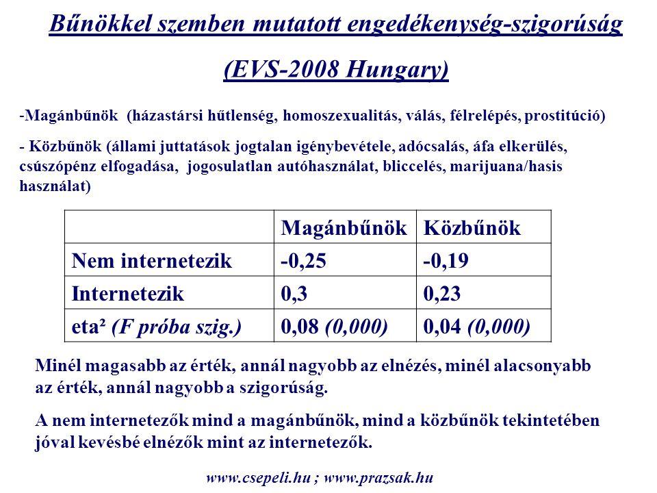 MagánbűnökKözbűnök Nem internetezik-0,25-0,19 Internetezik0,30,23 eta² (F próba szig.)0,08 (0,000)0,04 (0,000) Bűnökkel szemben mutatott engedékenység-szigorúság (EVS-2008 Hungary) -Magánbűnök (házastársi hűtlenség, homoszexualitás, válás, félrelépés, prostitúció) - Közbűnök (állami juttatások jogtalan igénybevétele, adócsalás, áfa elkerülés, csúszópénz elfogadása, jogosulatlan autóhasználat, bliccelés, marijuana/hasis használat) Minél magasabb az érték, annál nagyobb az elnézés, minél alacsonyabb az érték, annál nagyobb a szigorúság.