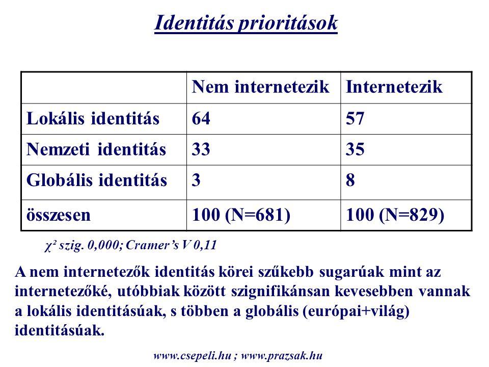 Identitás prioritások Nem internetezikInternetezik Lokális identitás6457 Nemzeti identitás3335 Globális identitás38 összesen100 (N=681)100 (N=829) χ² szig.
