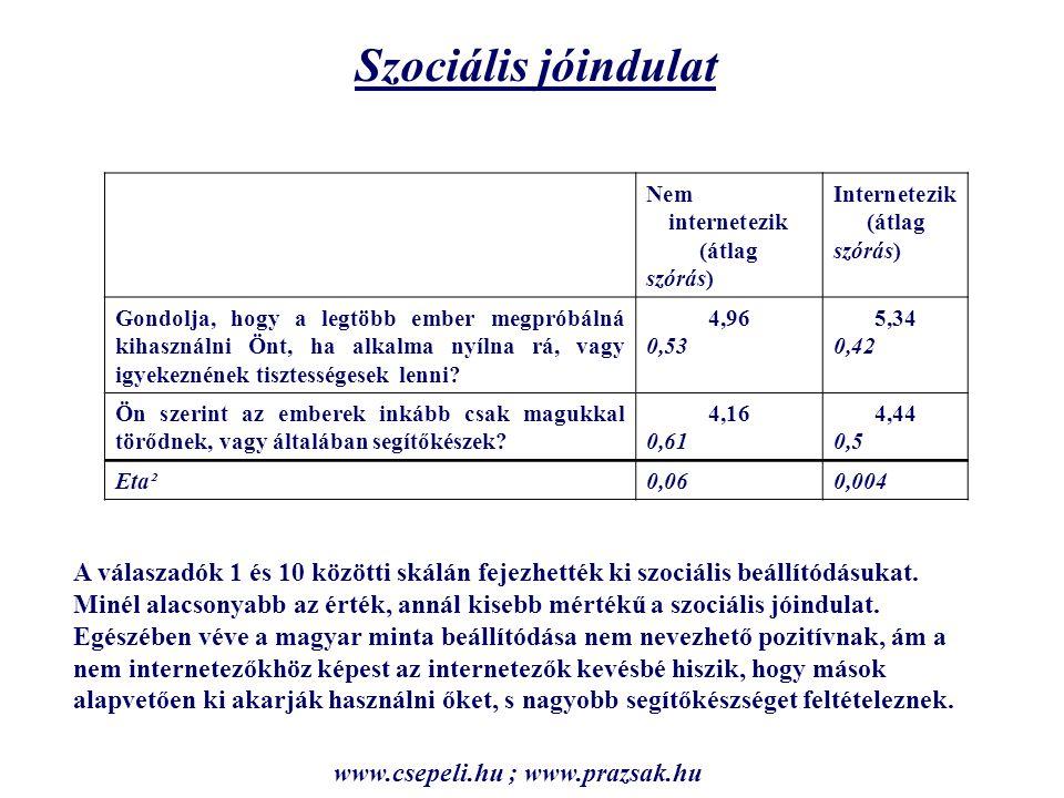 Szociális jóindulat A válaszadók 1 és 10 közötti skálán fejezhették ki szociális beállítódásukat.