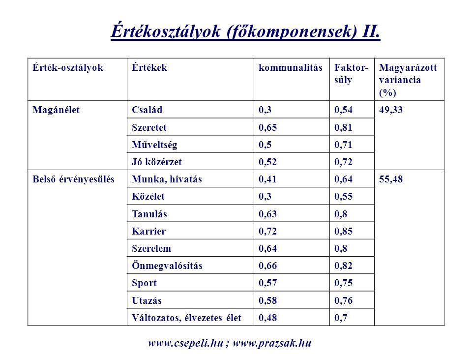 Érték-osztályok Érték-közösségek ÖnmegvalósítókIdealistákÉrtékhiányosakÉrtékgazdagok Élmény0,04-1,07-1,180,66 Külső érvényesülés-0,26-0,23-1,730,67 Magánélet-0,290,02-1,860,63 Belső érvényesülés0,16-1,3-1,110,66 Idealizmus-0,460,14-1,80,67 Elemszám (%) 813 (27,1) 491 (16,3) 325 (10,8) 1317 (43,9) Érték-közösségek K-Means klaszter (klaszterközéppontok) www.csepeli.hu ; www.prazsak.hu