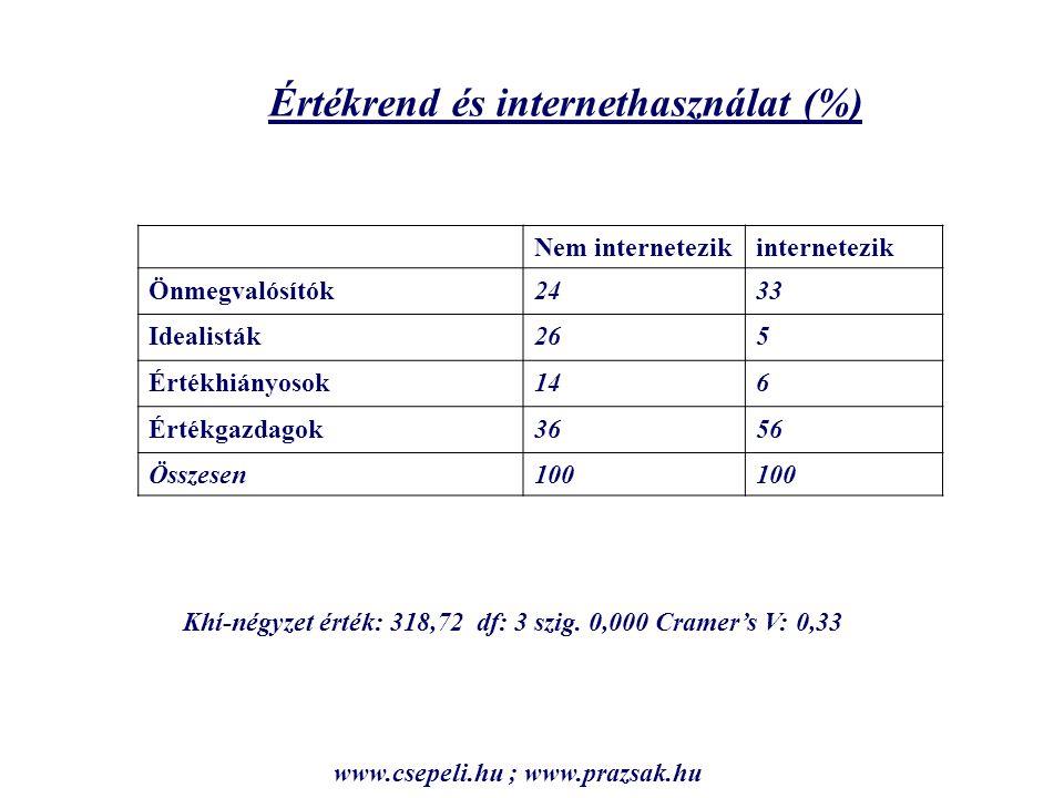 Nem internetezikinternetezik Önmegvalósítók2433 Idealisták265 Értékhiányosok146 Értékgazdagok3656 Összesen100 Értékrend és internethasználat (%) Khí-négyzet érték: 318,72 df: 3 szig.