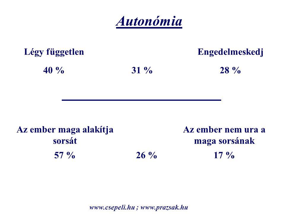 Autonómia Légy függetlenEngedelmeskedj 40 %31 %28 % Az ember maga alakítja sorsát Az ember nem ura a maga sorsának 57 %26 %17 % www.csepeli.hu ; www.prazsak.hu