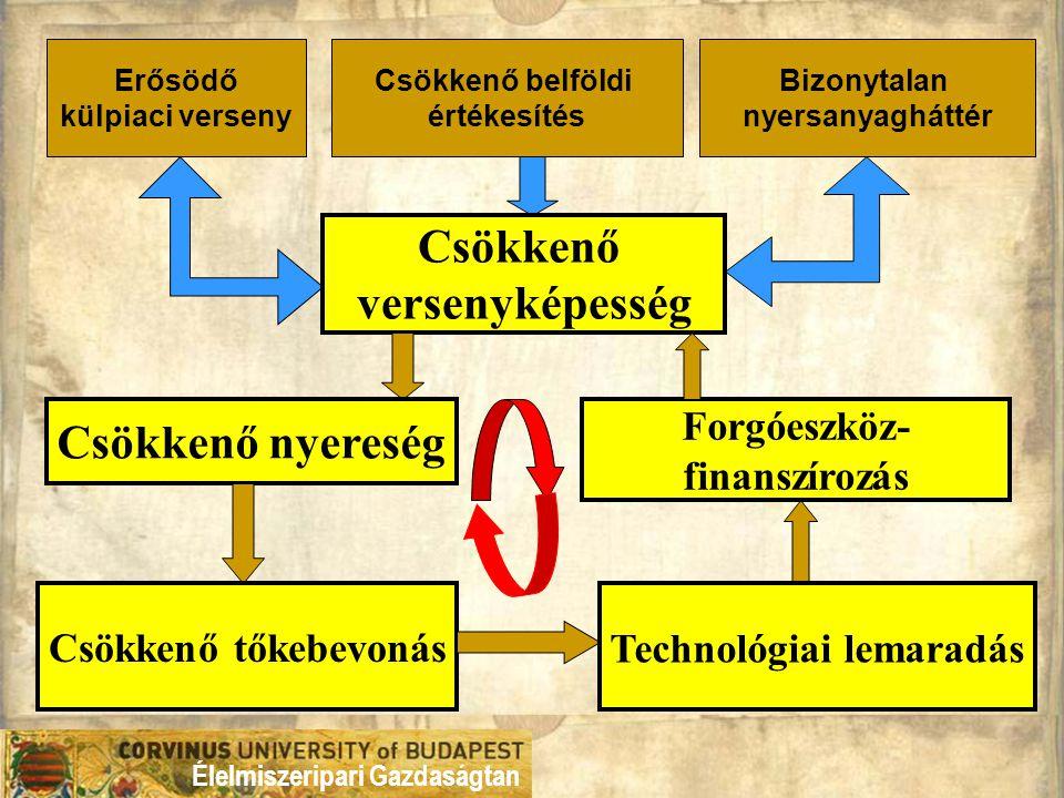 Lakner Zoltán egyetemi docens, BCE Élelmiszeripari Gazdaságtan Tanszék zoltan.lakner@uni-corvinus.hu tel.: 06-20-42-67-987 tel./fax: (1) 2090961 lakás: (1) 294-50-65