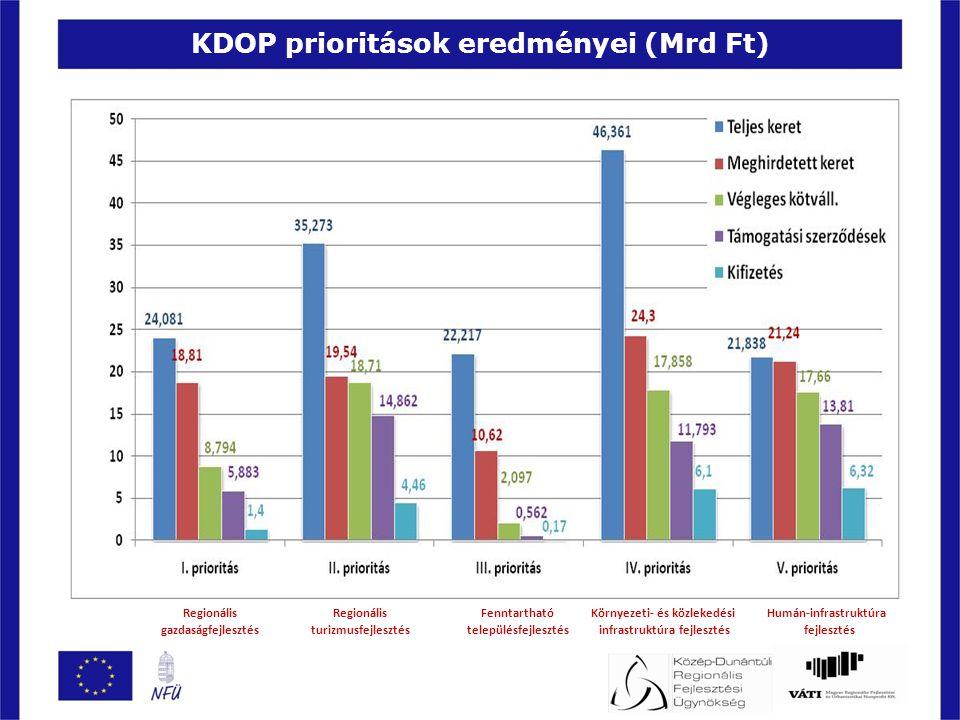 KDOP prioritások eredményei (Mrd Ft) Regionális gazdaságfejlesztés Regionális turizmusfejlesztés Fenntartható településfejlesztés Környezeti- és közlekedési infrastruktúra fejlesztés Humán-infrastruktúra fejlesztés