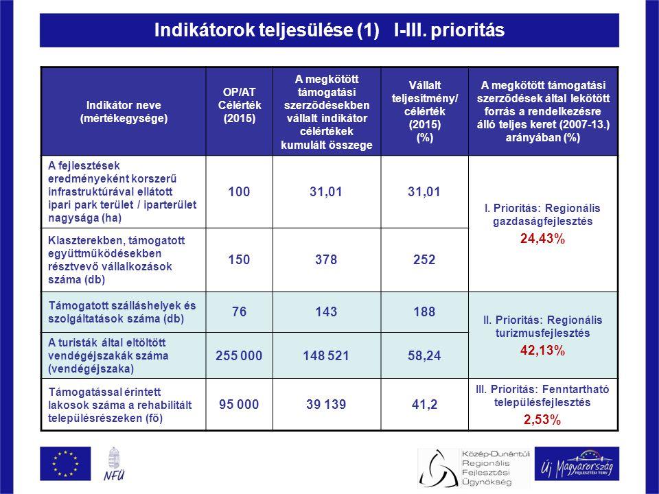 Indikátorok teljesülése (1) I-III.