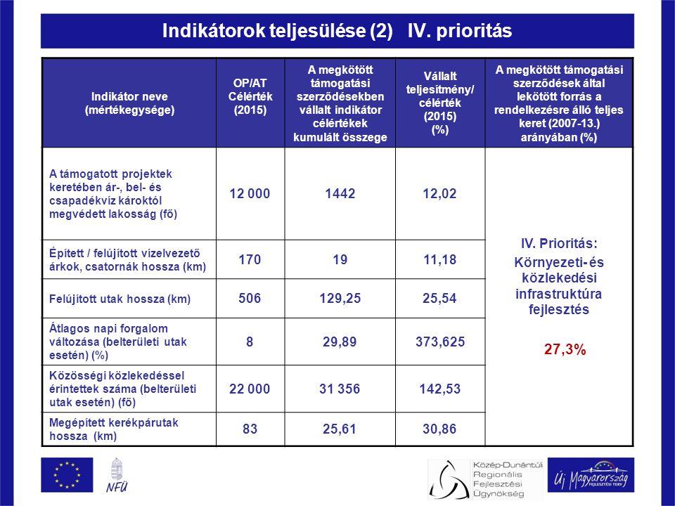 Indikátor neve (mértékegysége) OP/AT Célérték (2015) A megkötött támogatási szerződésekben vállalt indikátor célértékek kumulált összege Vállalt teljesítmény/ célérték (2015) (%) A megkötött támogatási szerződések által lekötött forrás a rendelkezésre álló teljes keret (2007-13.) arányában (%) A támogatott projektek keretében ár-, bel- és csapadékvíz károktól megvédett lakosság (fő) 12 000144212,02 IV.