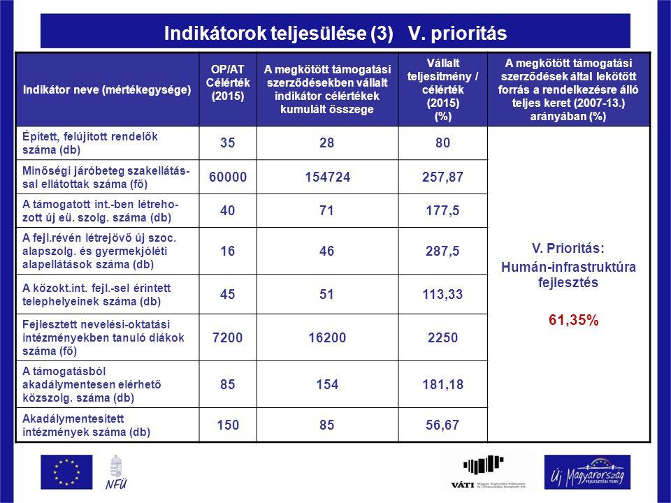 Indikátorok teljesülése (3) V.