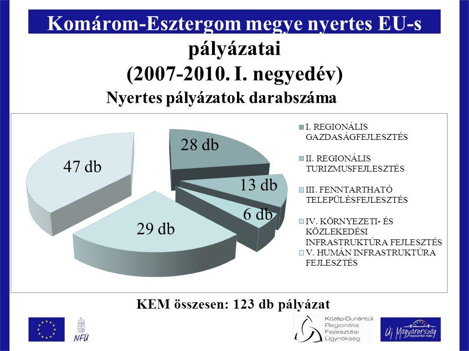 Komárom-Esztergom megye nyertes EU-s pályázatai (2007-2010.