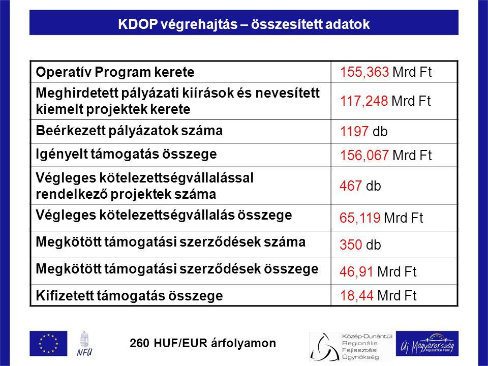 KDOP végrehajtás – összesített adatok Operatív Program kerete 155,363 Mrd Ft Meghirdetett pályázati kiírások és nevesített kiemelt projektek kerete 117,248 Mrd Ft Beérkezett pályázatok száma 1197 db Igényelt támogatás összege 156,067 Mrd Ft Végleges kötelezettségvállalással rendelkező projektek száma 467 db Végleges kötelezettségvállalás összege 65,119 Mrd Ft Megkötött támogatási szerződések száma 350 db Megkötött támogatási szerződések összege 46,91 Mrd Ft Kifizetett támogatás összege 18,44 Mrd Ft 260 HUF/EUR árfolyamon