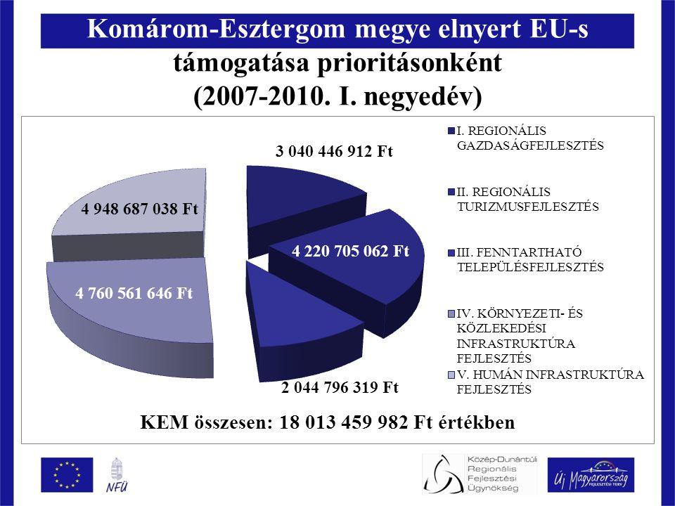 Komárom-Esztergom megye elnyert EU-s támogatása prioritásonként (2007-2010.