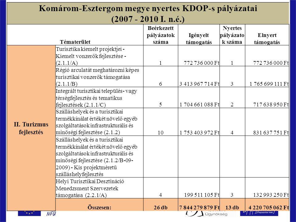 Komárom-Esztergom megye nyertes KDOP-s pályázatai (2007 - 2010 I.