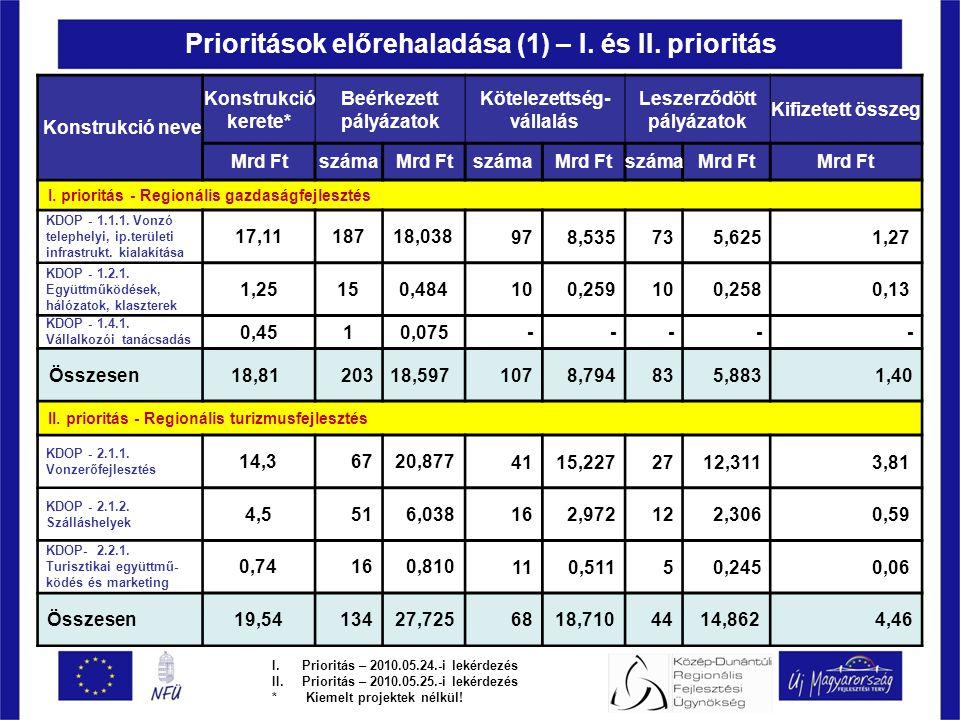 Prioritások előrehaladása (1) – I. és II.