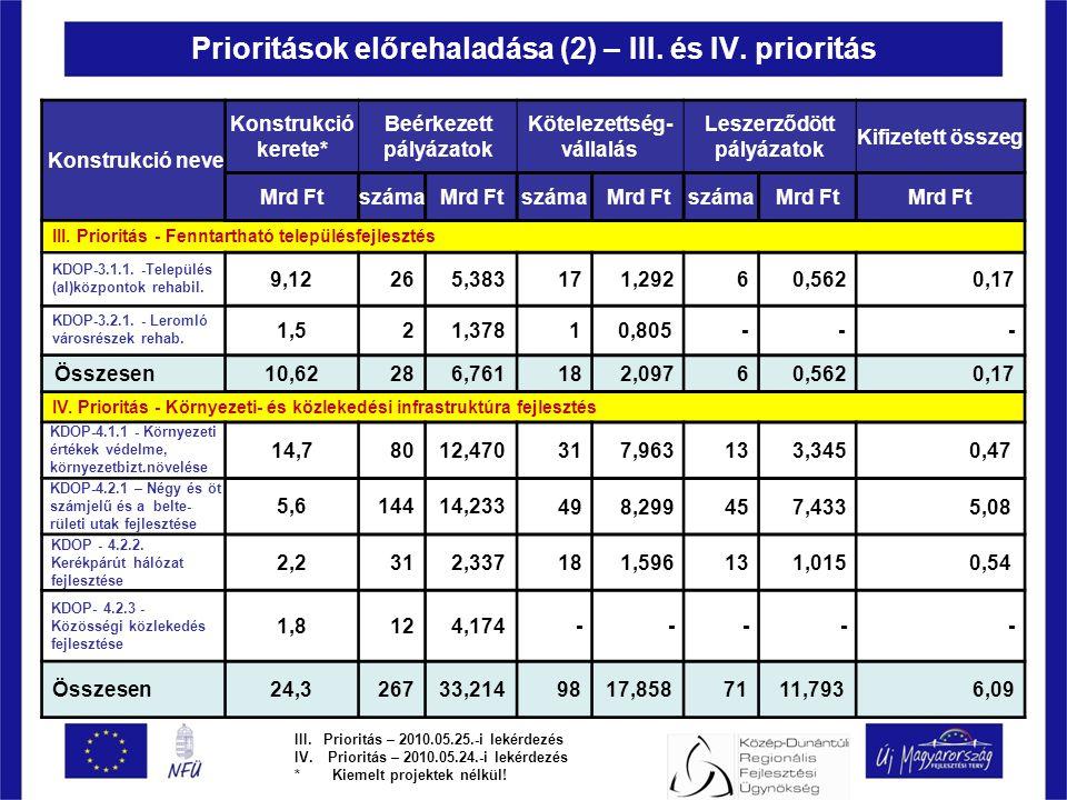 Prioritások előrehaladása (2) – III. és IV.