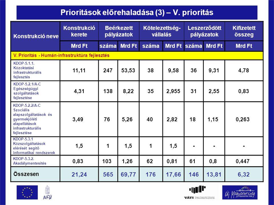 Prioritások előrehaladása (3) – V.