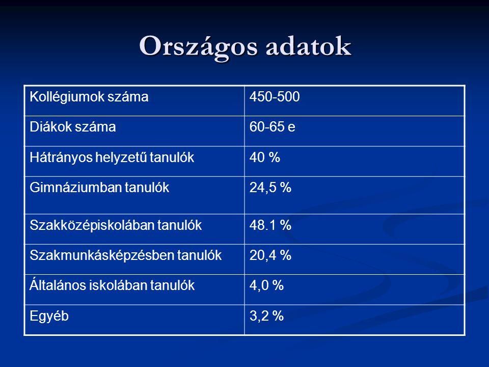 Fővárosi adatok Kollégiumok száma25 Diákok létszáma3879 Hátrányos helyzetűek16,4 % SNI5,7 % SZEGREGÁLT nevelésben tanulók0,4 %