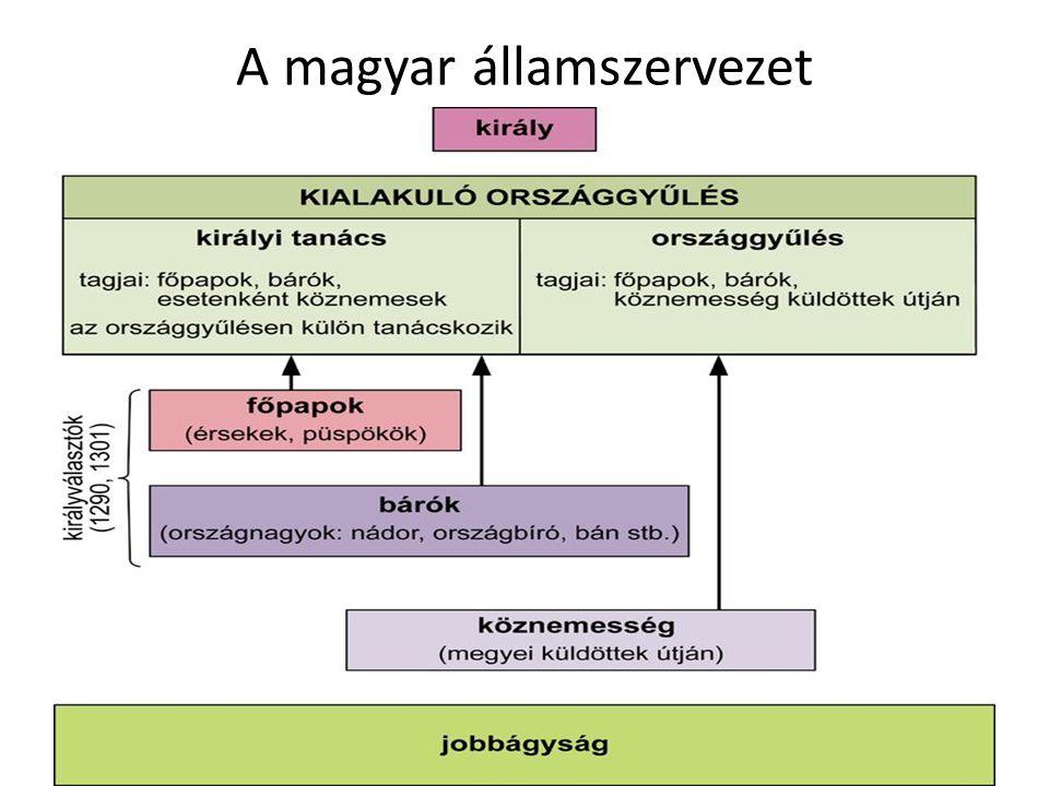 A magyar államszervezet