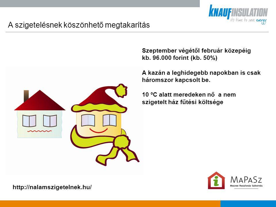 A szigetelésnek köszönhető megtakarítás http://nalamszigetelnek.hu/ Szeptember végétől február közepéig kb. 96.000 forint (kb. 50%) A kazán a leghideg