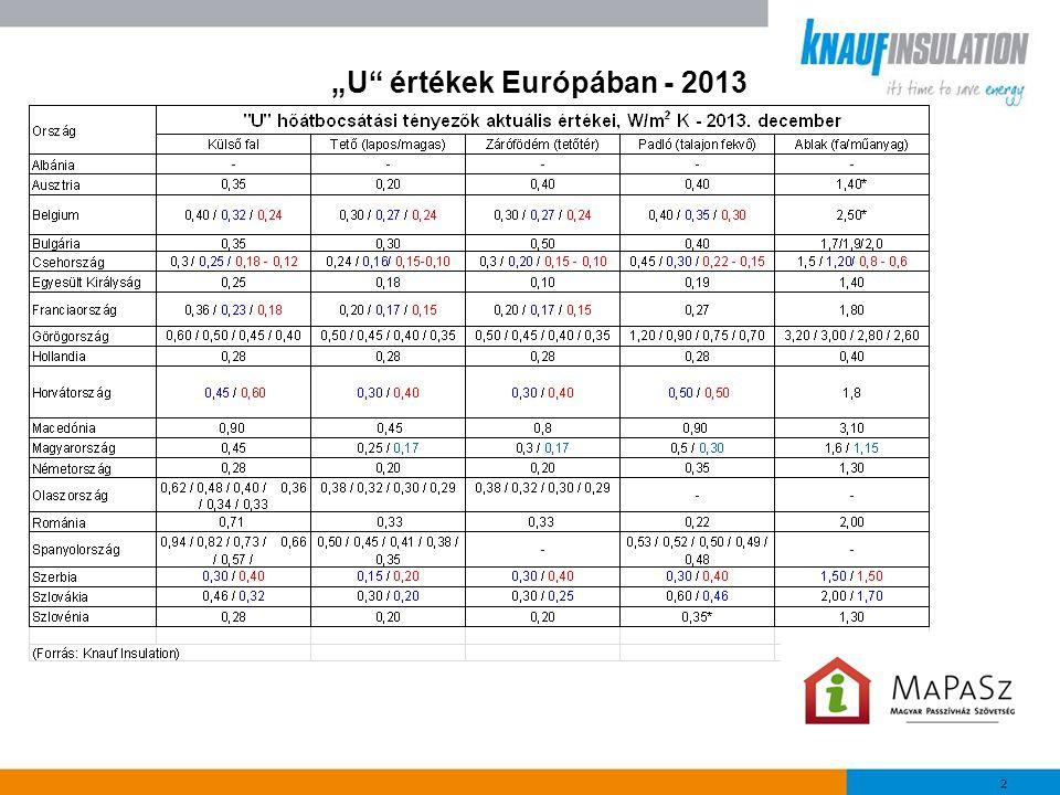"""""""U"""" értékek Európában - 2013"""