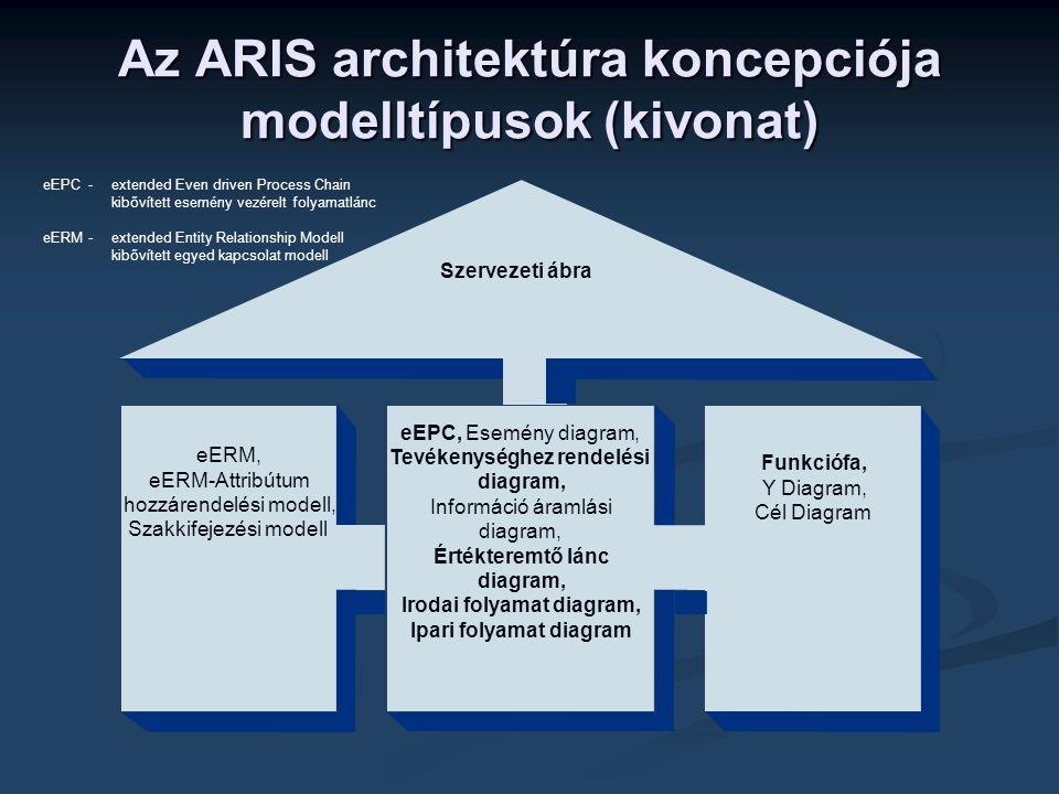 Szervezeti ábra eEPC, Esemény diagram, Tevékenységhez rendelési diagram, Információ áramlási diagram, Értékteremtő lánc diagram, Irodai folyamat diagr