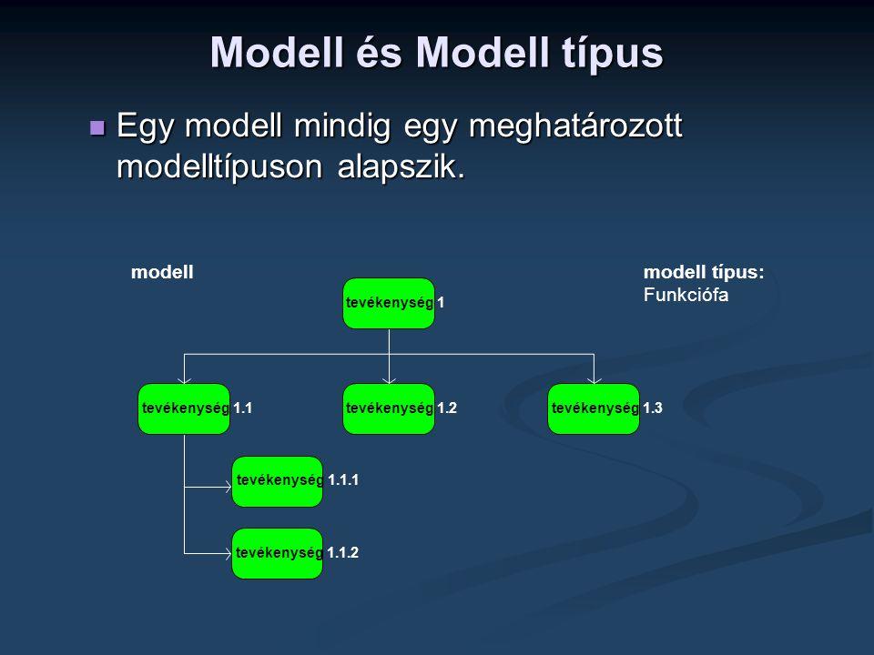  Egy modell mindig egy meghatározott modelltípuson alapszik. tevékenység 1 tevékenység 1.3tevékenység 1.2tevékenység 1.1 tevékenység 1.1.1 tevékenysé