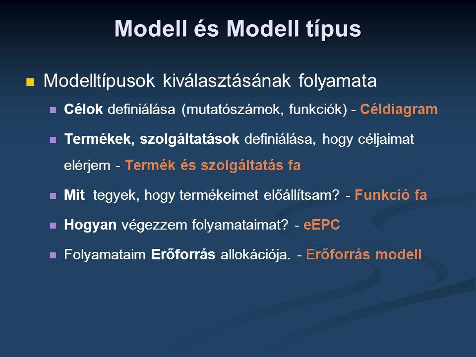 Modell és Modell típus   Modelltípusok kiválasztásának folyamata   Célok definiálása (mutatószámok, funkciók) - Céldiagram   Termékek, szolgáltatások definiálása, hogy céljaimat elérjem - Termék és szolgáltatás fa   Mit tegyek, hogy termékeimet előállítsam.