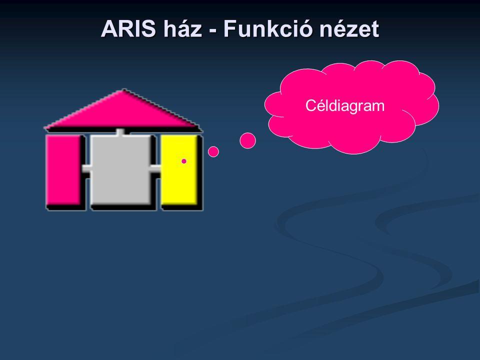 ARIS ház - Funkció nézet Céldiagram