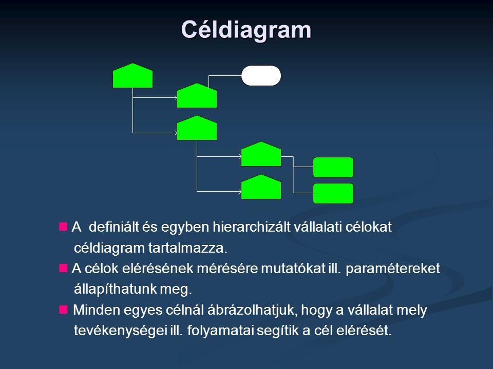  A definiált és egyben hierarchizált vállalati célokat céldiagram tartalmazza.  A célok elérésének mérésére mutatókat ill. paramétereket állapíthatu