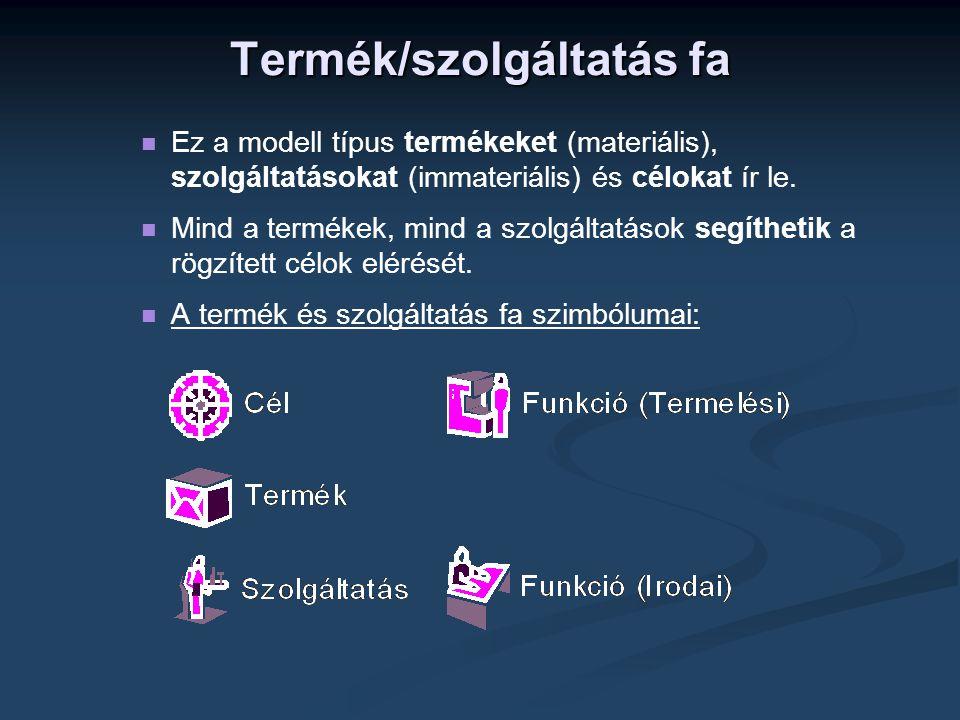 Termék/szolgáltatás fa   Ez a modell típus termékeket (materiális), szolgáltatásokat (immateriális) és célokat ír le.   Mind a termékek, mind a sz