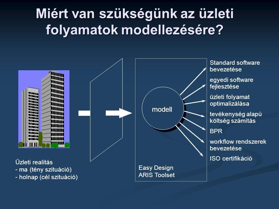 Standard software bevezetése egyedi software fejlesztése üzleti folyamat optimalizálása tevékenység alapú költség számítás BPR workflow rendszerek bevezetése ISO certifikáció Üzleti realitás - ma (tény szituáció) - holnap (cél szituáció) modell Easy Design ARIS Toolset Miért van szükségünk az üzleti folyamatok modellezésére?