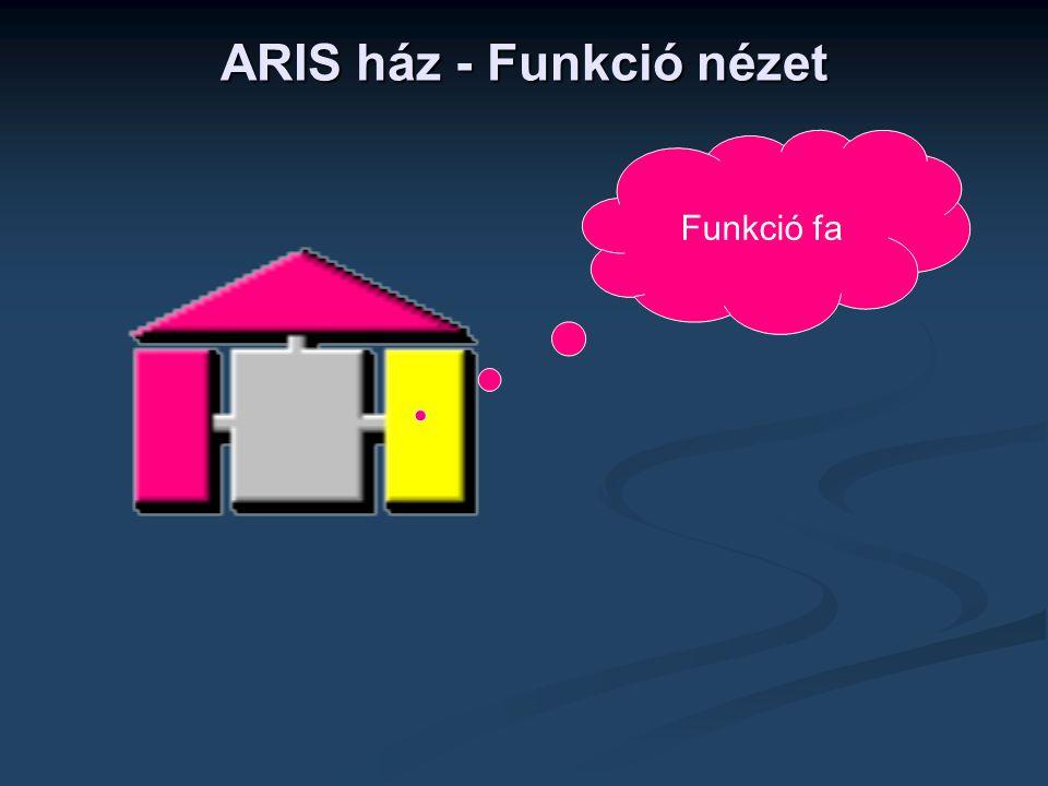 ARIS ház - Funkció nézet Funkció fa