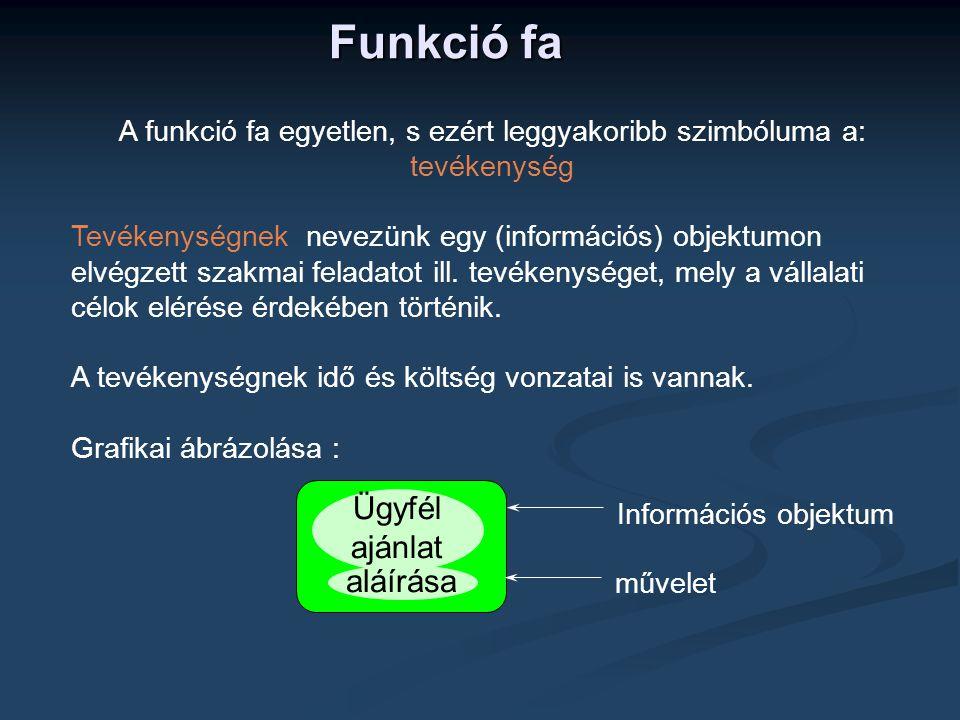 Funkció fa A funkció fa egyetlen, s ezért leggyakoribb szimbóluma a: tevékenység Tevékenységnek nevezünk egy (információs) objektumon elvégzett szakmai feladatot ill.