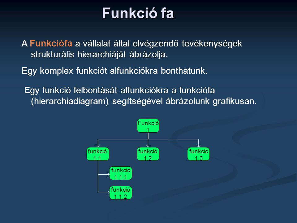 Funkció fa A Funkciófa a vállalat által elvégzendő tevékenységek strukturális hierarchiáját ábrázolja. Egy komplex funkciót alfunkciókra bonthatunk. E