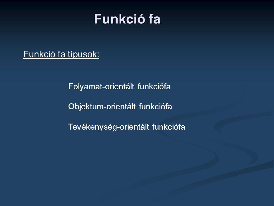Funkció fa Folyamat-orientált funkciófa Objektum-orientált funkciófa Tevékenység-orientált funkciófa Funkció fa típusok: