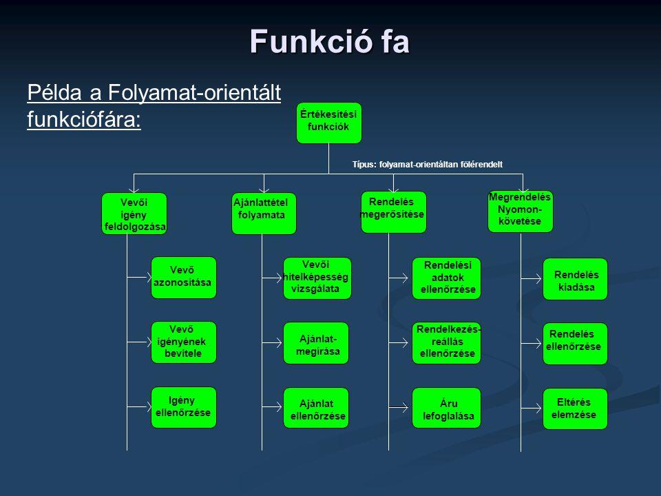 Funkció fa Értékesítési funkciók Megrendelés Nyomon- követése Rendelés megerősítése Vevői igény feldolgozása Ajánlattétel folyamata Típus: folyamat-or