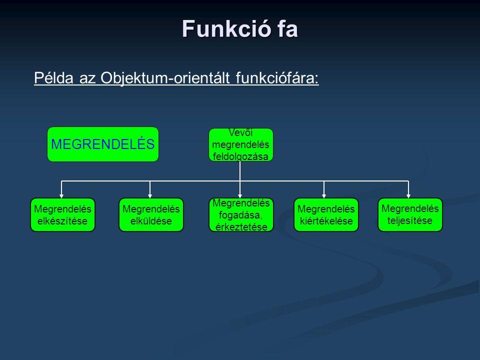 Funkció fa Példa az Objektum-orientált funkciófára: Megrendelés elkészítése Megrendelés elküldése Megrendelés fogadása, érkeztetése Megrendelés kiértékelése Megrendelés teljesítése Vevői megrendelés feldolgozása MEGRENDELÉS