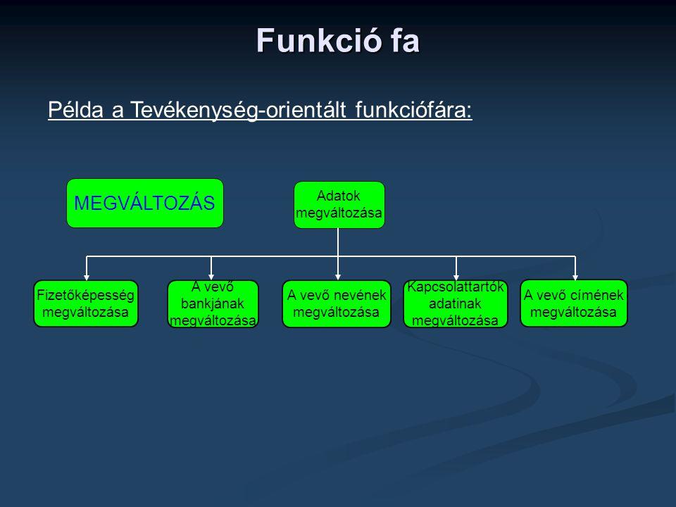 Funkció fa Példa a Tevékenység-orientált funkciófára: Fizetőképesség megváltozása A vevő bankjának megváltozása A vevő nevének megváltozása Kapcsolatt
