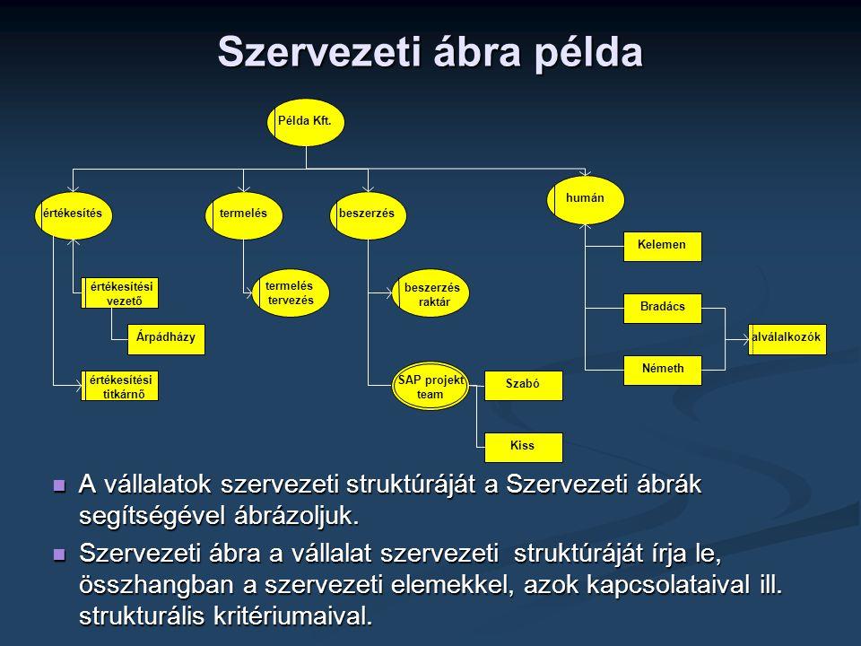 értékesítési vezető Árpádházy beszerzés raktár humán értékesítésbeszerzéstermelés Példa Kft.