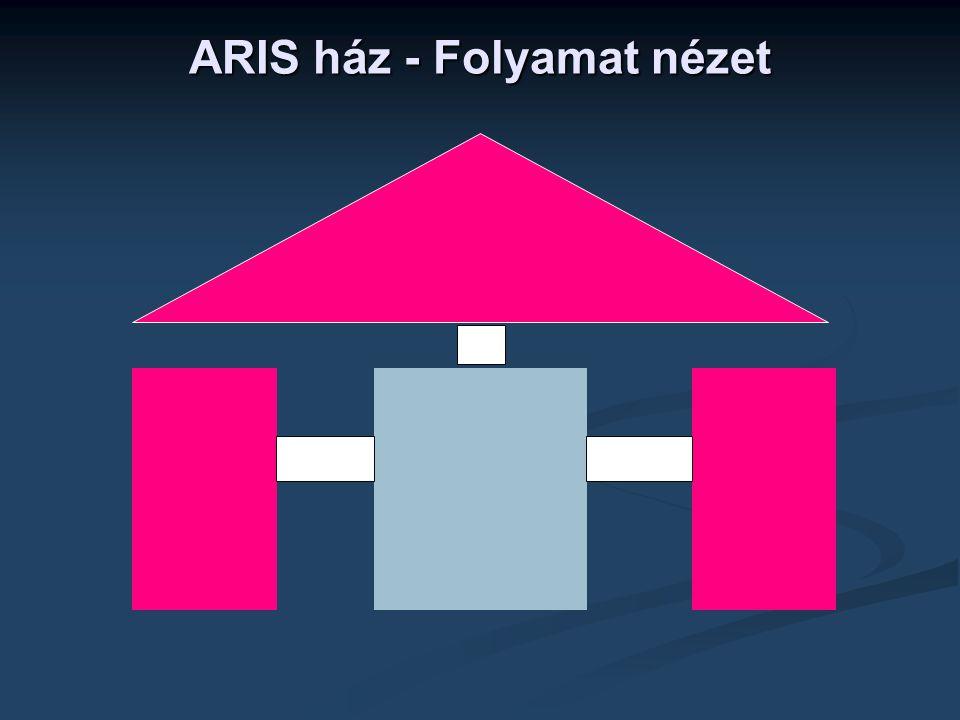 ARIS ház - Folyamat nézet