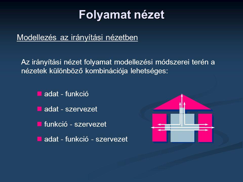 Modellezés az irányítási nézetben  adat - funkció  adat - szervezet  funkció - szervezet  adat - funkció - szervezet Az irányítási nézet folyamat modellezési módszerei terén a nézetek különböző kombinációja lehetséges: Folyamat nézet