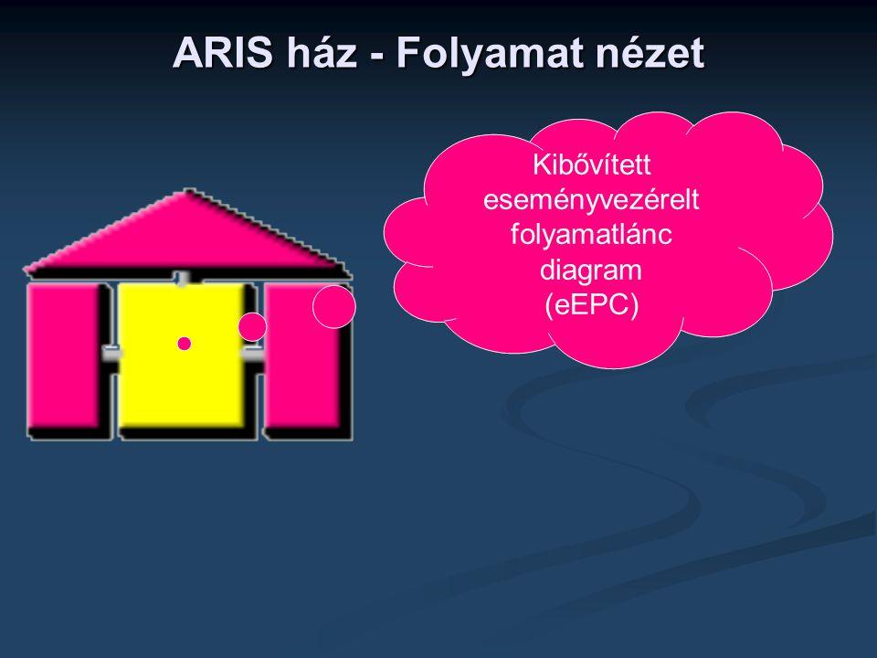 ARIS ház - Folyamat nézet Kibővített eseményvezérelt folyamatlánc diagram (eEPC)